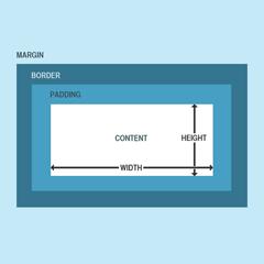 خاصیت Box-Model در CSS